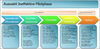 Unwirksame Auswahl der Pilotphase