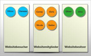 Grafische Darstellung von Benutzergruppen