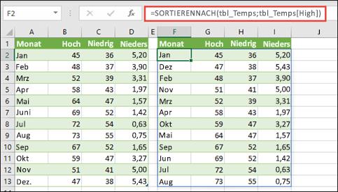 Verwenden Sie SORTIERENNACH zum Sortieren einer Tabelle von Temperatur- und Niederschlagswerten nach hoher Temperatur.