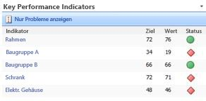 Key Performance Indicators (KPIs)-Webpart