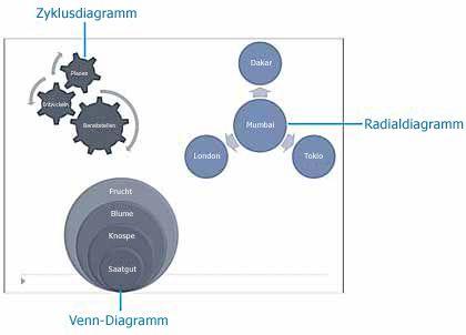 Beispiele für Zyklus-, Radial- und Venn-Diagramme