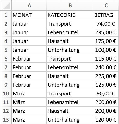 Daten mit Monaten, Kategorien und Dollarbeträgen