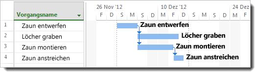 Hinzufügen von Vorgangsnamen zu Balken im Gantt-Diagramm