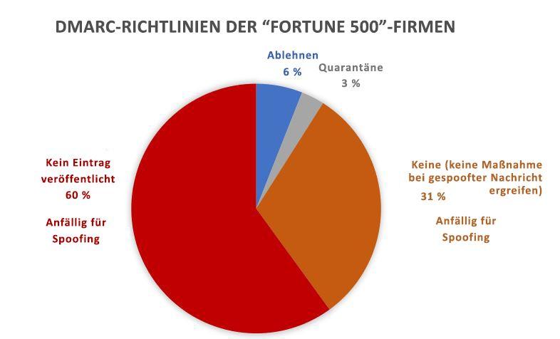 DMARC Richtlinien des Fortune 500-Unternehmen
