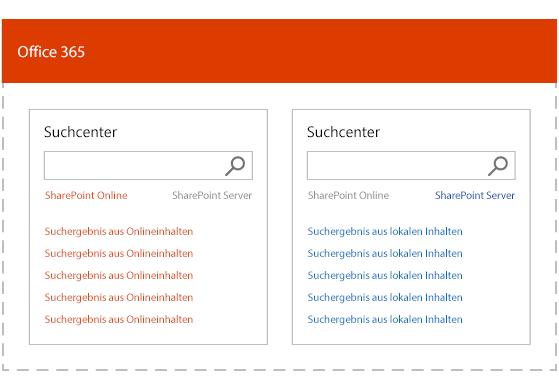 Abbildung der Suchergebnisse einer Hybrid-Sammelsuche mit separater Rangfolge für lokale und Office 365-Inhalte