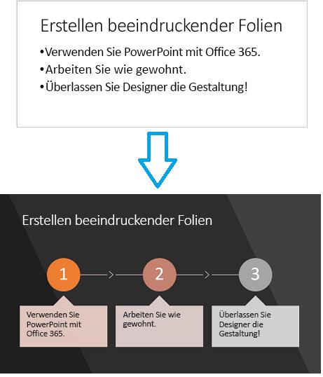 PowerPoint Designer kann vorgangsbezogenen Text in eine Grafik umwandeln.