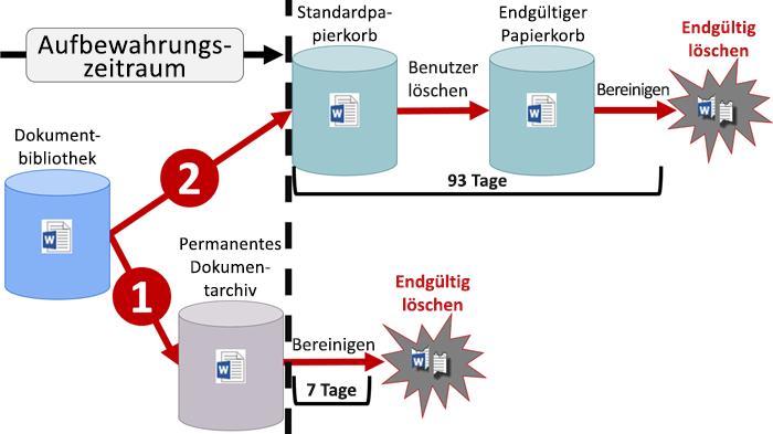 Diagramm des Aufbewahrungsflusses in SharePoint und OneDrive