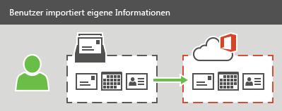 Ein Benutzer kann E-Mails, Kontakte und Kalenderinformationen in Office365 importieren.