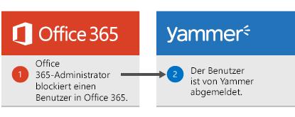 Der Office 365-Administrator blockiert einen Benutzer in Office 365 und der Benutzer wird bei Yammer abgemeldet.