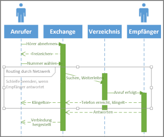 UML-Sequenzbedingung