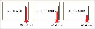 Shapes mit Thermometern für Arbeitsauslastung