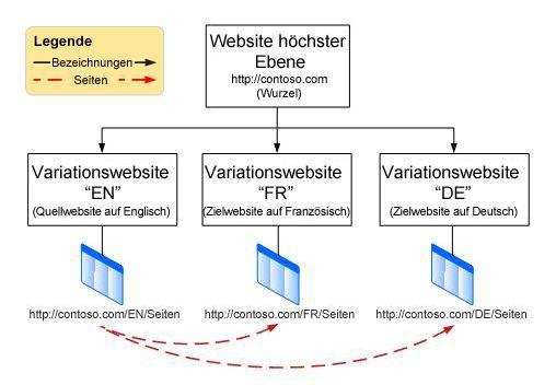 Hierarchiediagramm, auf dem eine Stammwebsite auf oberster Ebene mit drei Variationen unter ihr zu sehen ist. Die Variationen sind Englisch, Französisch und Deutsch.
