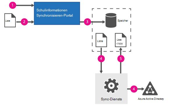 Erstsynchronisierung mit den CSV-Dateien.