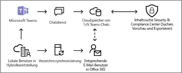 Cloudbasierte Datenspeicher für lokale Benutzer in Microsoft Teams