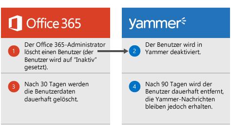 Diagramm, das zeigt, wenn ein Office 365-Administrator einen Benutzer löscht, der Benutzer wird in Yammer deaktiviert. Nach 30 Tagen werden die Daten des Benutzers in Office 365 gelöscht, und nach 90 Tagen wird der Benutzer dauerhaft aus Yammer entfernt, die Yammer-Nachrichten bleiben jedoch erhalten.