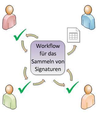 Abbildung der Workflowweiterleitung