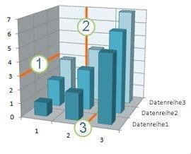 Diagramm mit horizontalen, vertikalen und Tiefengitternetzlinien