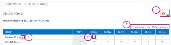 Bild der Seite des aktuellen Integritätsstaus des Diensts mit Beschriftungen: 1, Exchange Online-Dropdownpfeil, 2 grünes Häkchensymbol, 3 Link 'Verlauf für die letzten 30 Tage anzeigen' und 4 RSS-Link