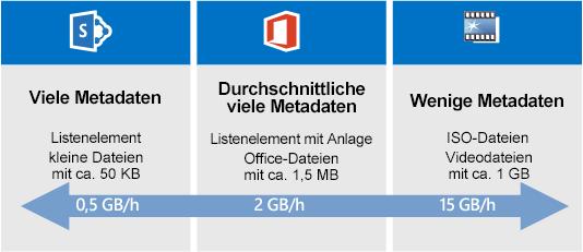 SharePoint Online-Migrationsgeschwindigkeit – Vergleich
