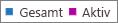 """Screenshot: Bericht """"Office 365-Gruppen"""" – Gesamtanzahl der Gruppen und Anzahl der aktiven Gruppen"""