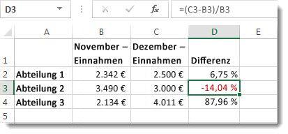 Excel-Daten mit einer negativen Prozentzahl in Zelle D3, die rot formatiert wurde