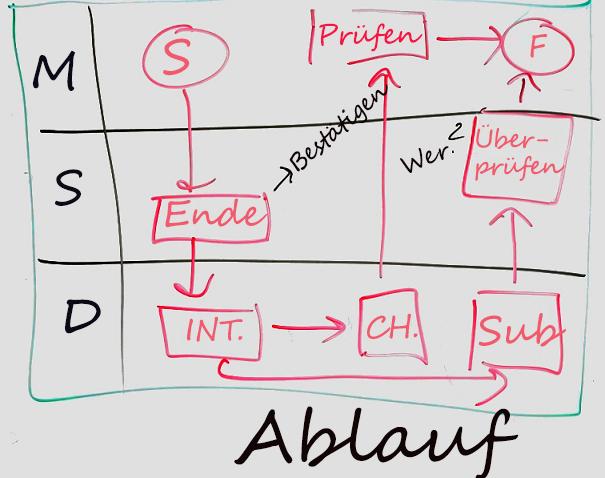 Beispiel für ein Whiteboard-Diagramm