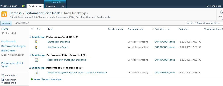 Die PerformancePoint-Inhaltsliste ist für Scorecards, KPIs und Berichte optimiert.