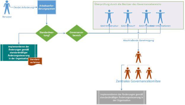 Governance-Strategiediagramm, das zeigt, wie ein Benutzer eine Anforderung übermittelt und diese zur Prüfung und Genehmigung durch das Governance-Komitee geleitet wird.