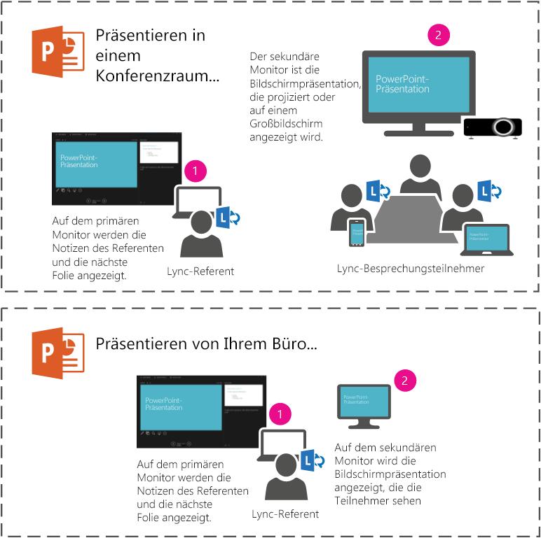 Führen Sie eine PowerPoint-Bildschirmpräsentation in einem Konferenzraum über den Projektor oder auf einem großen Bildschirm vor, indem Sie den sekundären Monitor einsetzen. Sie sehen auf Ihrem Laptop die Referentenansicht, während die Teilnehmer im Raum bzw. an der Lync-Besprechung nur die Bildschirmpräsentation sehen.