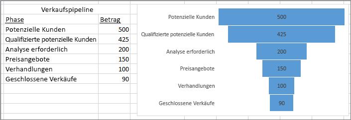 Trichterdiagramm, das eine Verkaufspipeline zeigt; die Phasen sind in der ersten, die Werte in der zweiten Spalte aufgeführt.