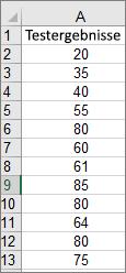 Zum Erstellen des oben dargestellten Beispielhistogramms verwendete Daten