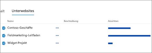 """Abschnitt """"Unterwebsites"""" auf der Seite """"Websiteinhalte"""""""