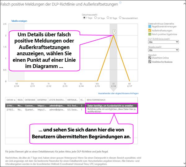 """Bericht """"Falsch positive Meldungen der DLP-Richtlinie und Außerkraftsetzungen"""" mit einer vom Benutzer angegebenen Begründung"""