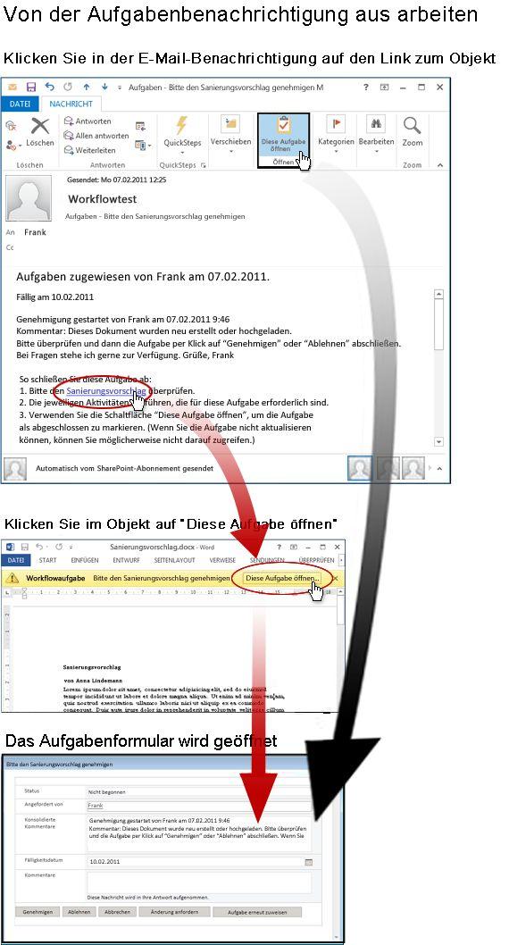 Zugriff auf Element und Aufgabenformular über die E-Mail-Benachrichtigung