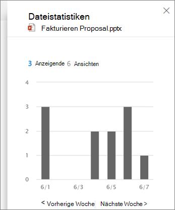 Screenshot der Anzeige von Aktivitäten für eine Datei