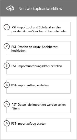 Workflow des Netzwerkuploadprozesses zum Importieren von PST-Dateien in Office 365