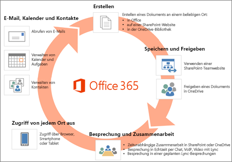 Office 365 beinhalten eine vollständige Palette aus Apps und Diensten