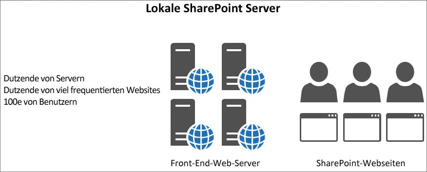 Zeigt den Datenverkehr und in der lokalen Front-End-Webservern laden