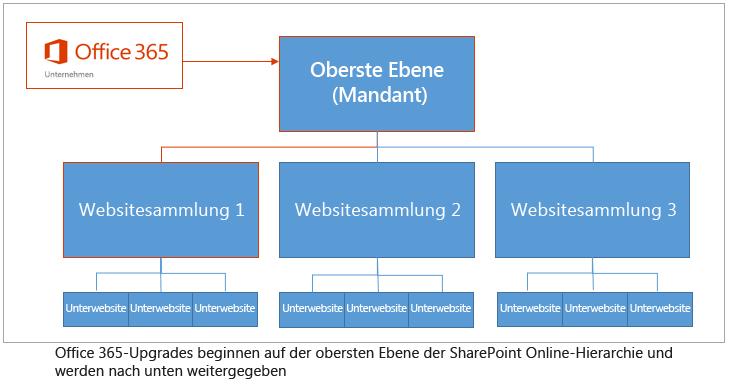 Hierarchie, die zeigt, wie Upgrades oben im Mandanten beginnen und sich nach unten bewegen