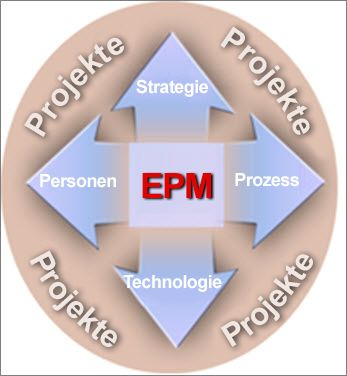 Eine EPM-Bereitstellung beinhaltet Strategie, Personen, Prozess und Technologie