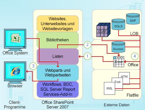 Datenbezogene Integrationspunkte von Excel