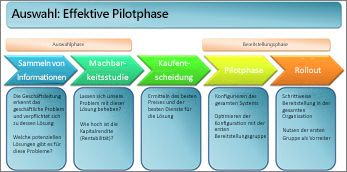 Wirksame Auswahl der Pilotphase