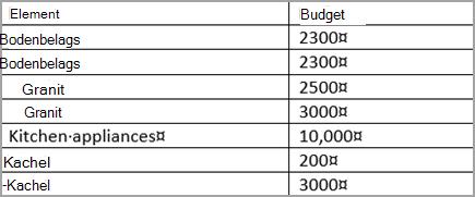Sortierte Tabelle