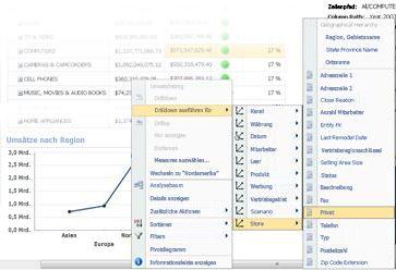 Menü 'Drillinto ausführen' für ein PerformancePoint-Liniendiagramm