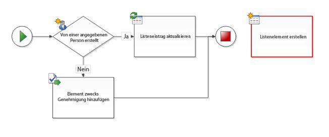 Das Workflow-Shape ist nicht mit dem Workflow verbunden.