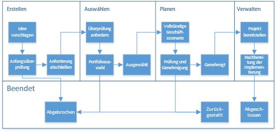 Diagramm, das die Phasen und Stadien eines Workflows illustriert