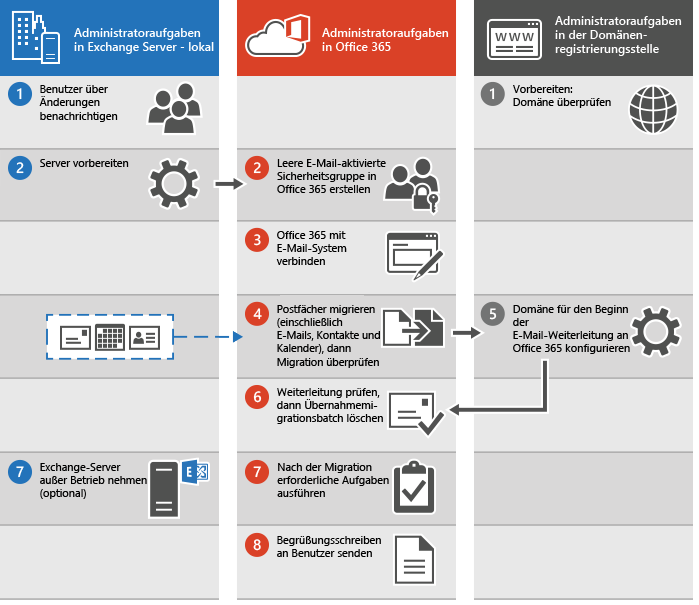 Prozess zur Durchführung einer E-Mail-Übernahmemigration zu Office 365