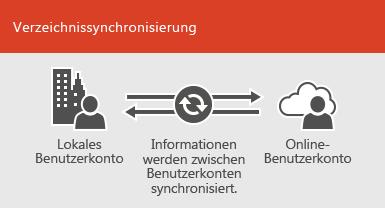 Mit Verzeichnissynchronisierung sorgen Sie dafür, dass die Informationen für lokale und Online-Benutzerkonten synchronisiert bleiben