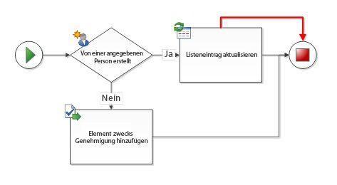 Zwischen Workflow-Shapes bestehen doppelte Verbindungen.