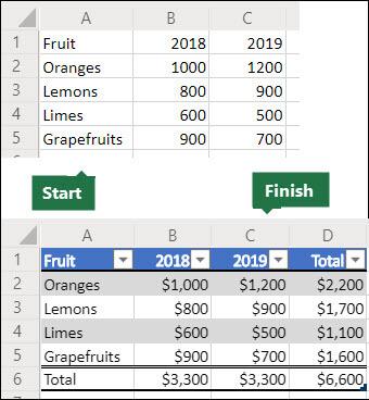 Vor und nach Bildern eines 5x3-Datenrasters, das zum Erstellen eines Office-Skripts verwendet wird, um es in eine Excel-Tabelle mit einer Ergebniszeile und-Spalte umzuwandeln, formatieren Sie die Daten als Währung.